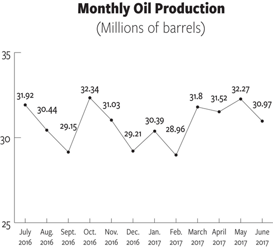 More wells being drilled, but oil production held back by labor shortage  - image