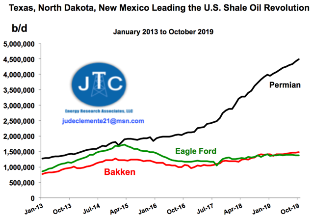 Texas, North Dakota, And New Mexico Leading the U.S. Shale Oil Revolution - image