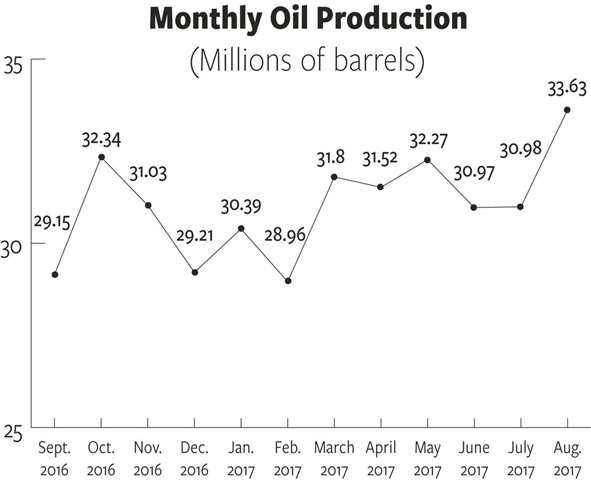Rigs moving away from Bakken's core, but gas production still hits new high