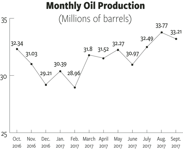 Production in Bakken cleared 1.1 million barrel per day mark; more increases may be ahead