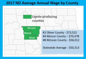 Three coal counties among the top 10 for highest average wages in 2017