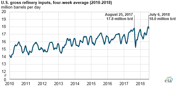 U.S. refineries running at near-record highs