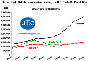 Texas, North Dakota, And New Mexico Leading the U.S. Shale Oil Revolution